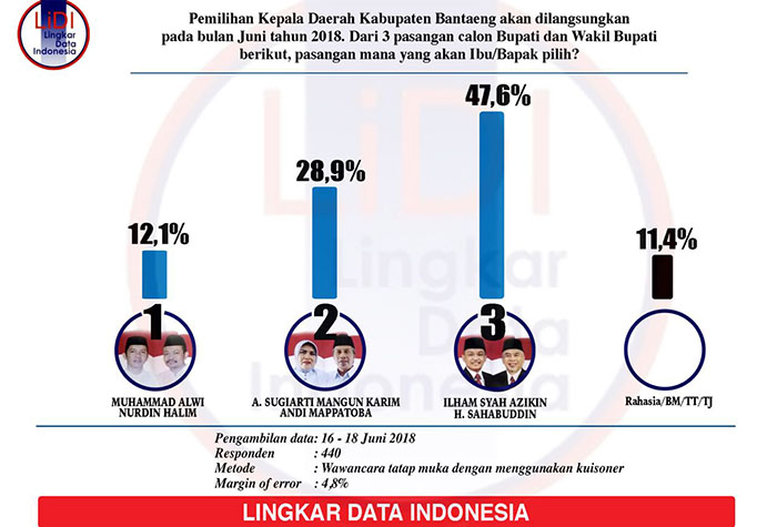 Survei Pilkada Bantaeng LDI