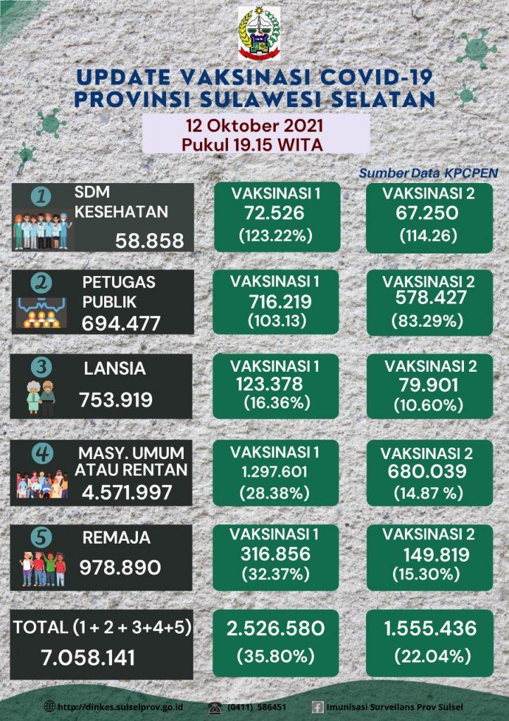 update capaian vaksinasi Covid-19 Provinsi Sulawesi Selatan tertanggal 12 Oktober 2021 pukul 19.15 Wita